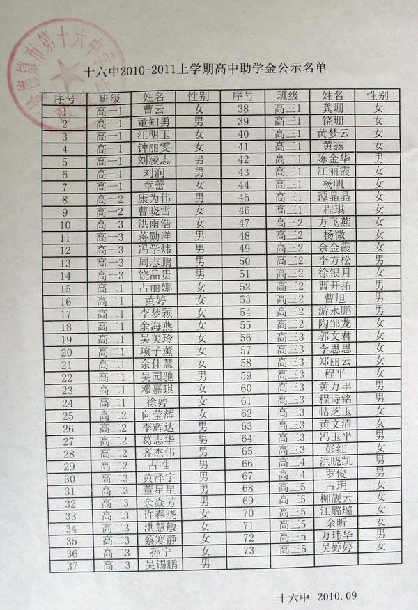 2010-2011年上学期高中助学金公示名单